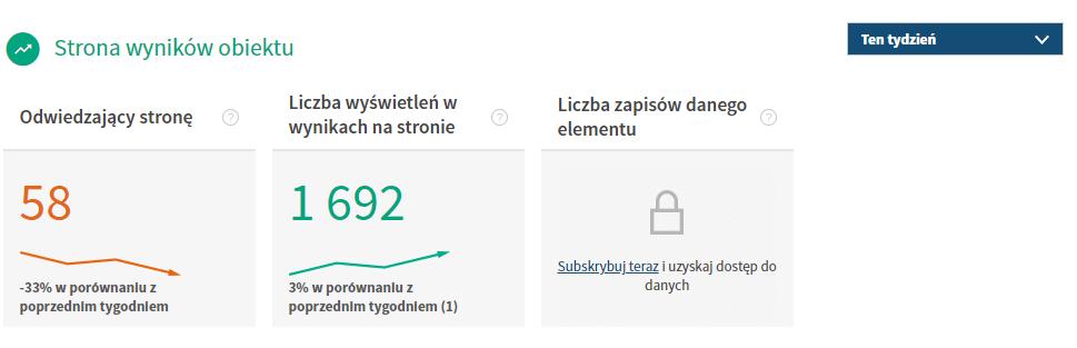wyniki reklamy tripadvisor